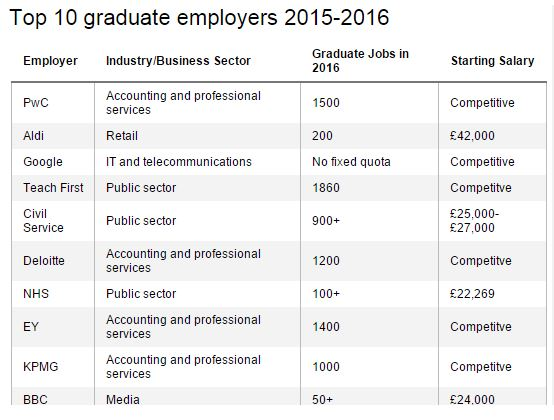 The Times Top 10 Graduate Employers  (Source: The Times Top 100 Graduate Employers)