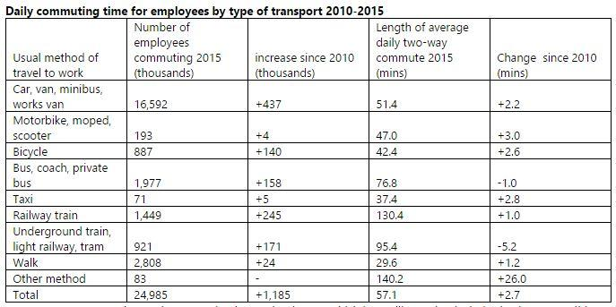 TRAVEL SICK? Compare your commute time with the national average